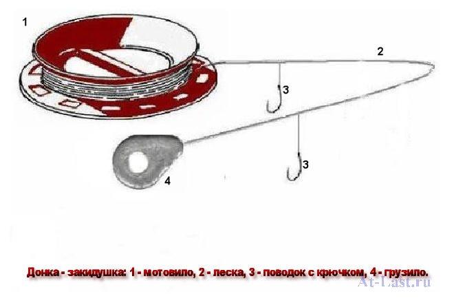 Как сделать закидушку с крючком 650
